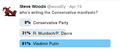 image showing 61% poll result for Vladimir Putin writing Conservative manifesto