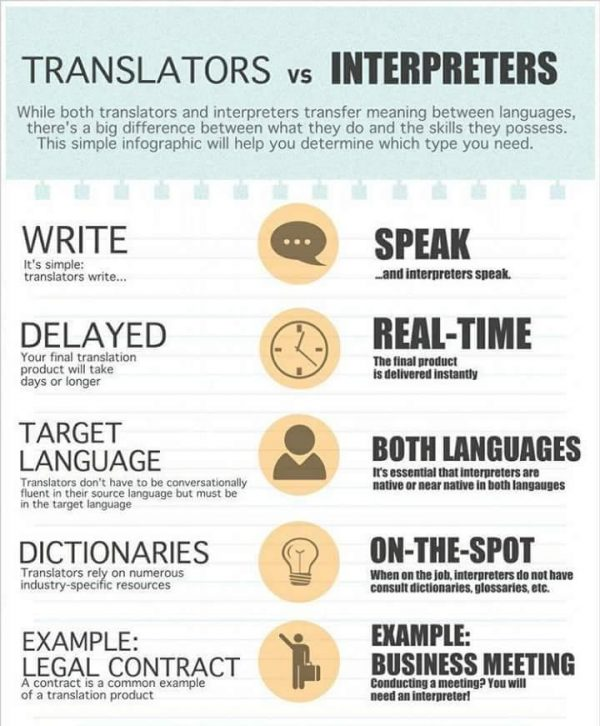 graphic showing difference between translators and interpreters