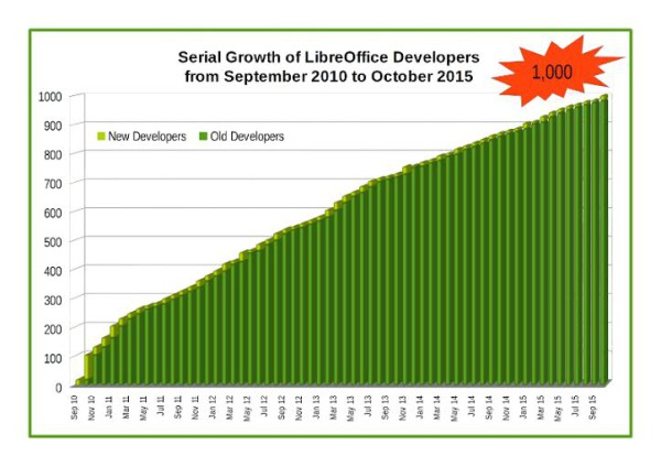 graph showing growth in LibreOffice developer numbers